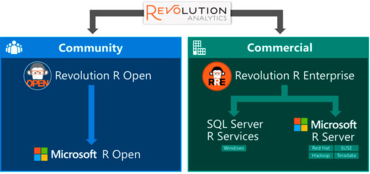 Microsoft R Server | skilllocation | Microsoft Training