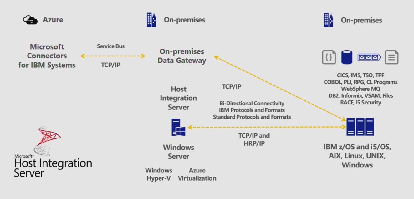 Free download Microsoft Host Integration Server free version