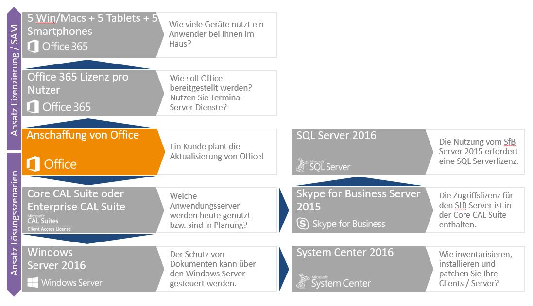 Grafik_OfficeCrossSellPot