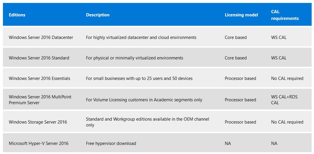Windows Server 2016 | skilllocation | Microsoft Training