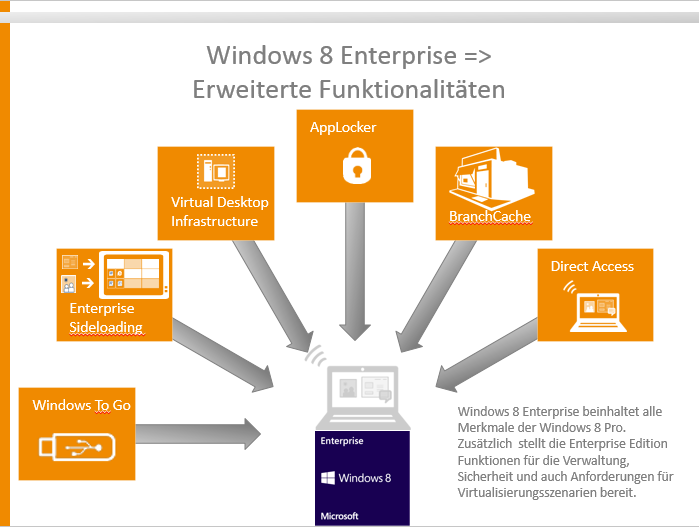 Windows 8 | skilllocation | Microsoft Training & Präsentation